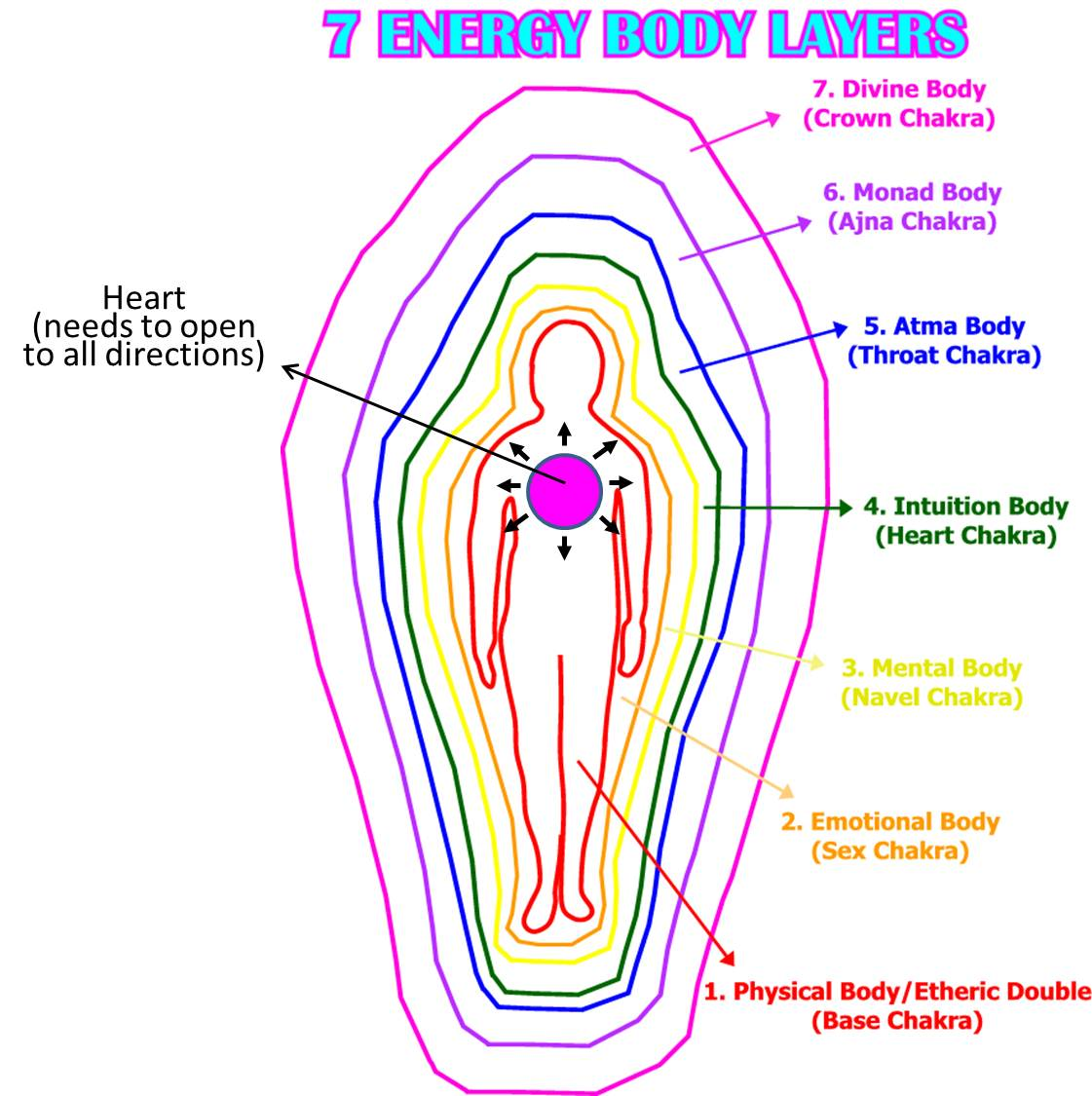 Heart Chakra Opening - Signs And Symptoms